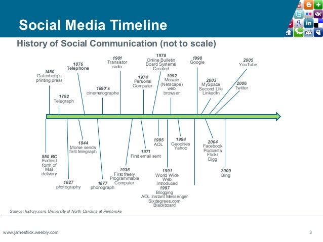 3 Social Media Timelin...