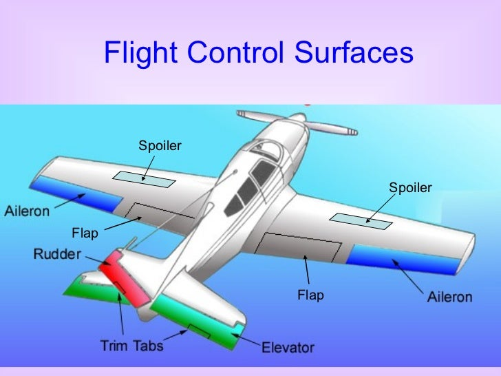 primary control surface of an aircraft Movement of any of the primary flight controls causes the aircraft to rotate around the axis of rotation associated with the control surface the ailerons control.