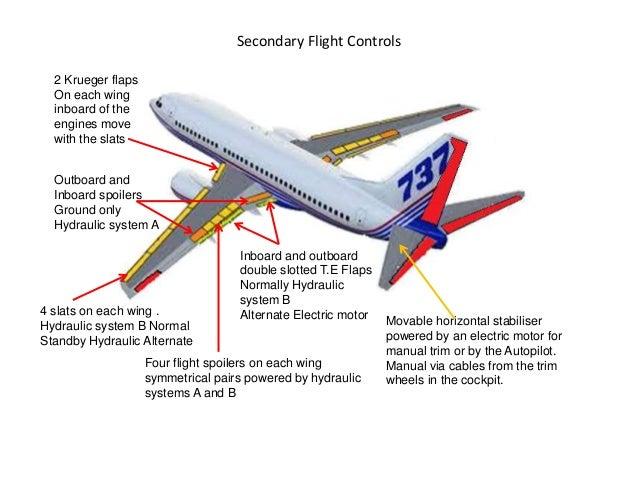 b737 ng flight controls rh slideshare net Airline Aircraft Types AWACS Radar Jammer Aircraft