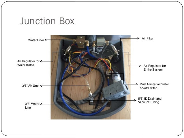 dental junction box diagram wiring diagram rh cleanprosperity co Telephone Wiring Junction Box Wiring Junction Box Must Have