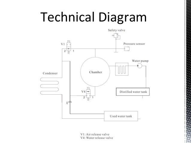 Flight Dental Systems Autoclave- Sterilizer