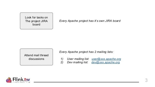 Apache Software Foundation: How To Contribute, with Apache