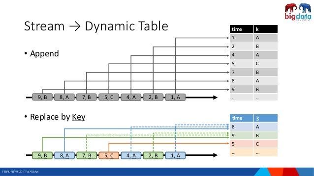 stream analytics with sql on apache flink rh slideshare net Simple Wiring Diagrams Schematic Circuit Diagram