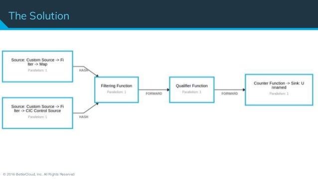flink forward sf 2017 david hardwick sean hester david brelloch dynamically configured stream processing using flink kafka 28 638?cb\=1504806453 flink wiring diagram knapheide wiring diagram wiring diagrams Basic Electrical Wiring Diagrams at reclaimingppi.co