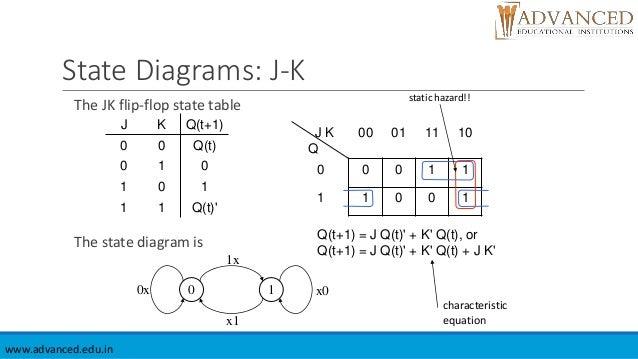 Jk Flip Flop State Diagram Block And Schematic Diagrams
