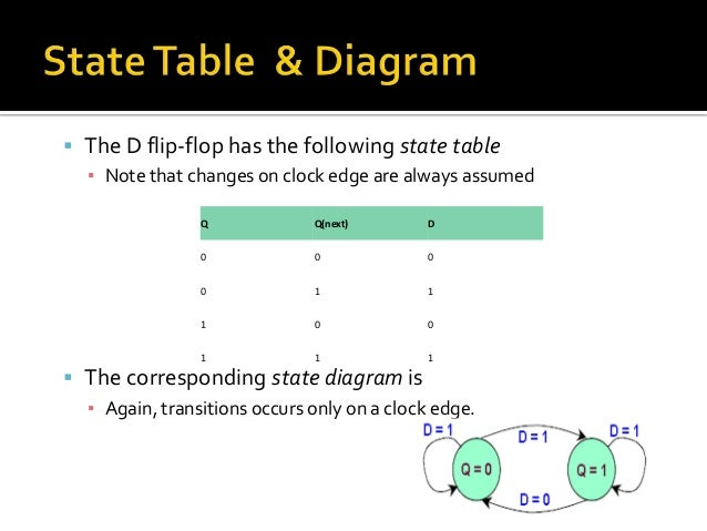 Flip flops state tables diagrams d q0 01 1 7 ccuart Gallery