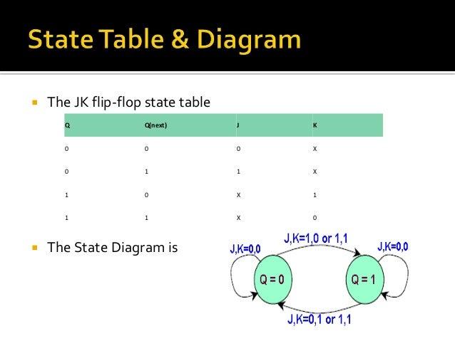 State Diagram For D Flip Flop Diy Wiring Diagrams