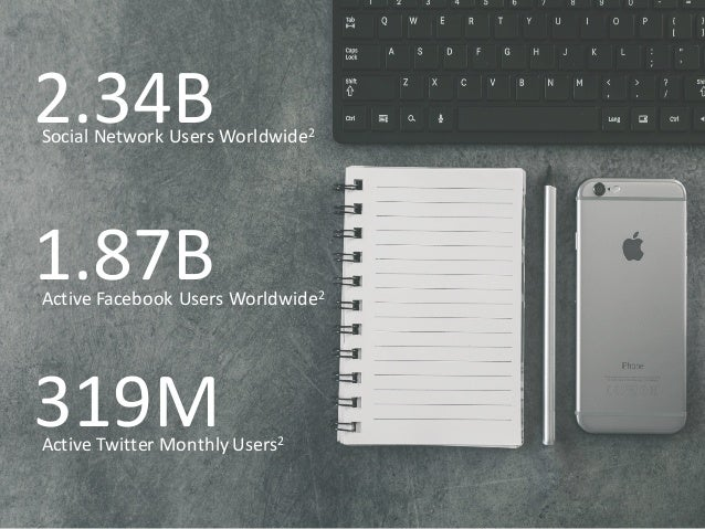 2.34B 1.87B 319M Social Network Users Worldwide2 Active Facebook Users Worldwide2 Active Twitter Monthly Users2