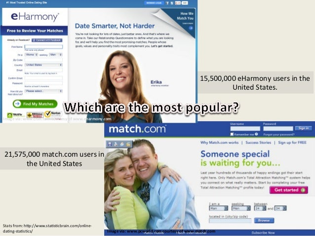 Complaints about eharmony dating site