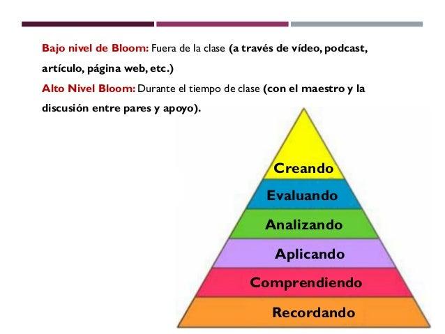 Bajo nivel de Bloom: Fuera de la clase (a través de vídeo, podcast,artículo, página web, etc.)Alto Nivel Bloom: Durante el...