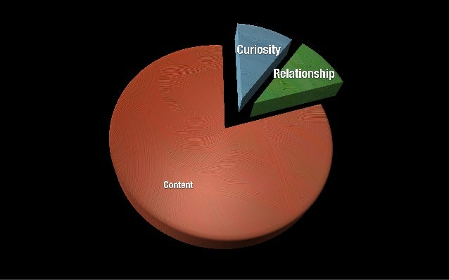 Content What We Need Them to Learn Curiosity What Students Bring Relationships How We Invest In Our Students