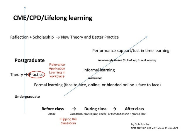 Flipped classroom - Workplace learning - Transfer