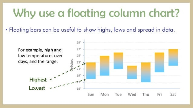 how to create a floating chart in excel