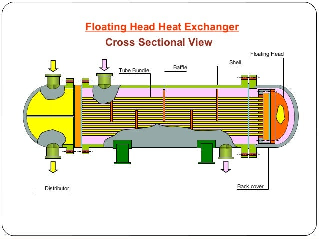 Floating Head Heat Exchanger Maintainance