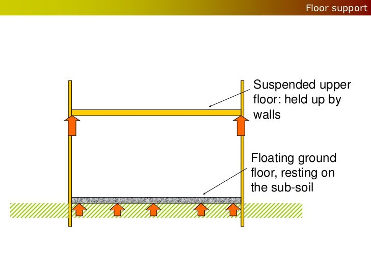 Floor supportSuspended upperfloor: held up bywallsFloating groundfloor, resting onthe sub-soil