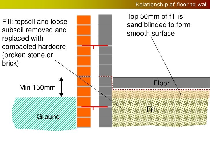 Relationship of floor to wall                          Top 50mm of fill isFill: topsoil and loose   sand blinded to formsu...