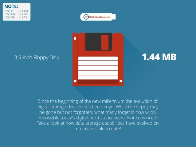 NOTE: 1000 KB = 1 MB 1000 MB = 1 GB 1000 GB = 1 TB 3.5-inch Floppy Disk 1.44 MB Since the beginning of the new millennium ...