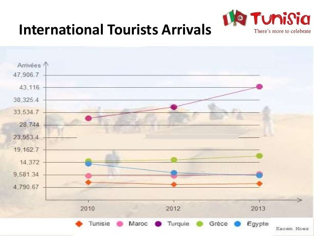 tourism development in tunisia Tourism in tunisia is an industry that generates around 7 million arrivals per year , which makes the country among the ones that attract the most tourists in africa.