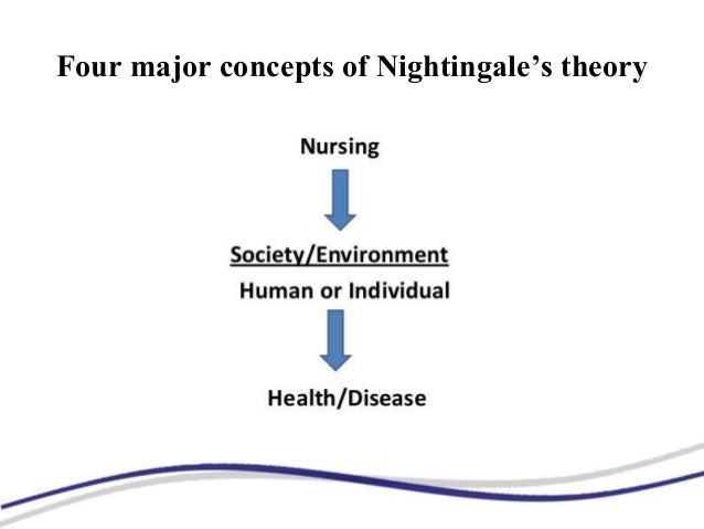 four major concepts of nightingales theory 20