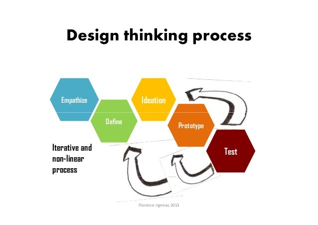 Design Thinking For Business Innovation Florence Rigneau