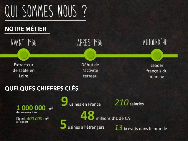 Qui sommes nous ? Avant 1986 Apres 1986 Aujourd'hui Extracteur de sable en Loire Début de l'activité terreau Leader frança...
