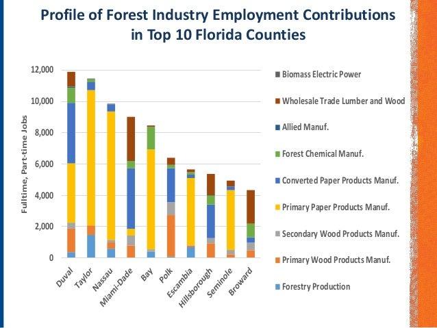 Timber Industry Economic Profile
