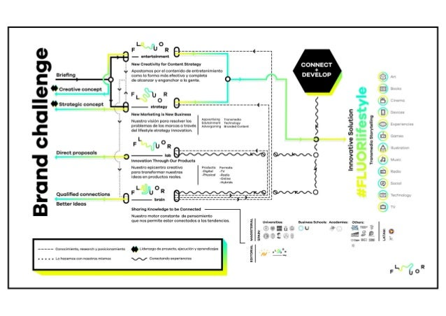 """d) S  m """" Creative concept  s ü strategic concept  Direct proposals  Ü e  Qualified connections Better Ideas  h.   - - - - ..."""