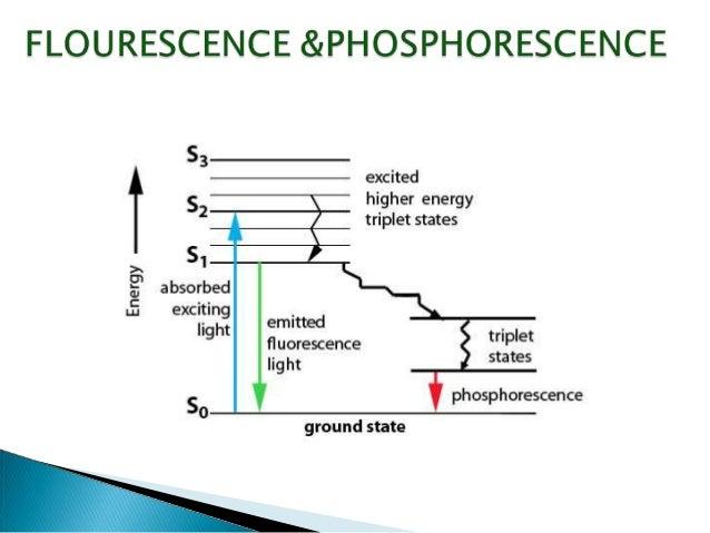 Flourimetry 140618015916 phpapp01 copy jablonski energy diagram ccuart Choice Image
