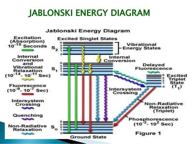 Fluorimetry jablonski energy diagram 11 ccuart Choice Image