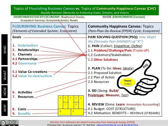Theme (+/0/-) 1 2 3 4 FLOURISHINGBusinessCanvas:Topics (ElementsofExtendedSystem;Ecosystem) CommunityHappi...