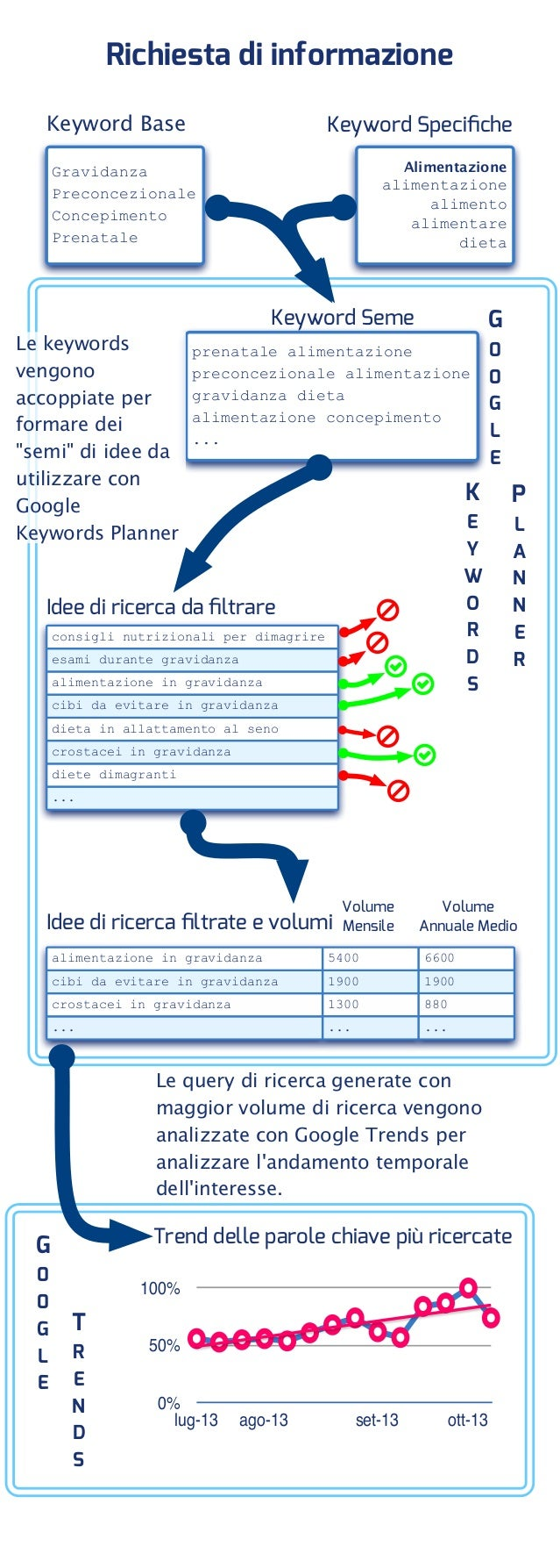 Richiesta di informazione Keyword Specifiche  Keyword Base  Alimentazione  Gravidanza Preconcezionale Concepimento Prenatal...