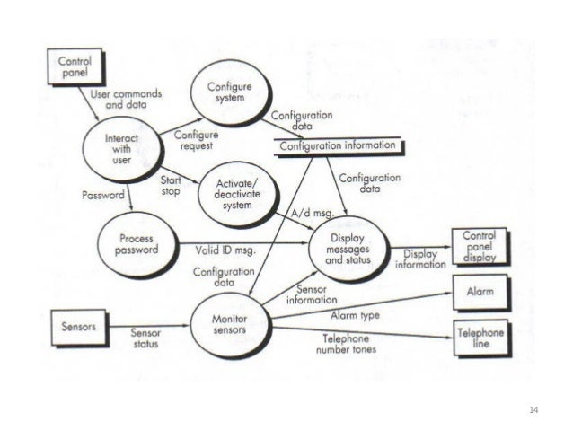 Control Flow Diagram In Software Engineering Ppt