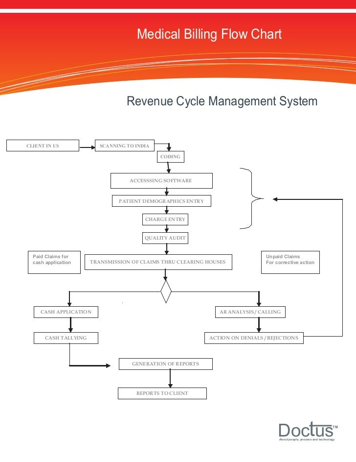 Health care process flow diagram wiring diagram medical billing process flow chat subrogation process diagram health care process flow diagram ccuart Choice Image