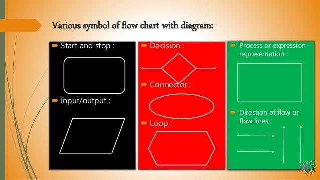 Line Drawing Algorithm Flowchart : Flowchart and algorithem