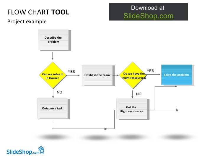 Project example FLOW CHART  TOOL Describe the problem Can we solve it In House? Establish the team Do we have the  Right r...