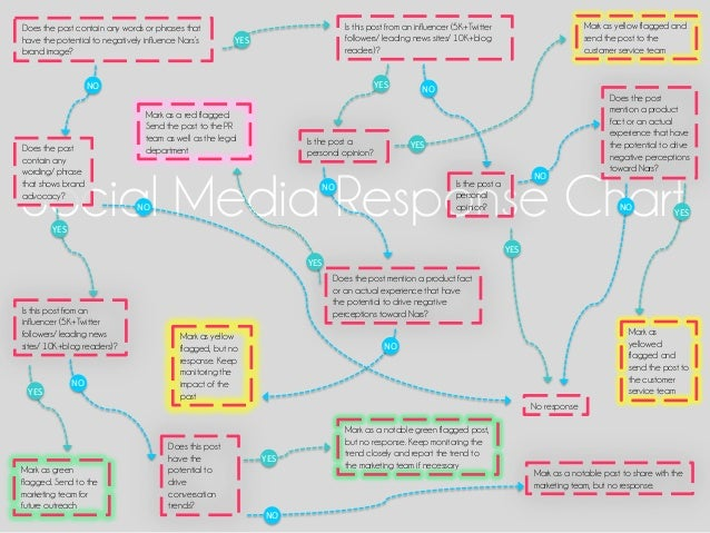 Social Media Response Chart Does the post contain any words or phrases that have the potential to negatively influence Nar...