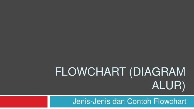 FLOWCHART (DIAGRAM ALUR) Jenis-Jenis dan Contoh Flowchart