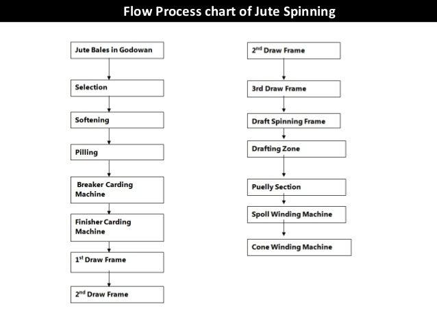 spinning process flow chart: Textile flow chart