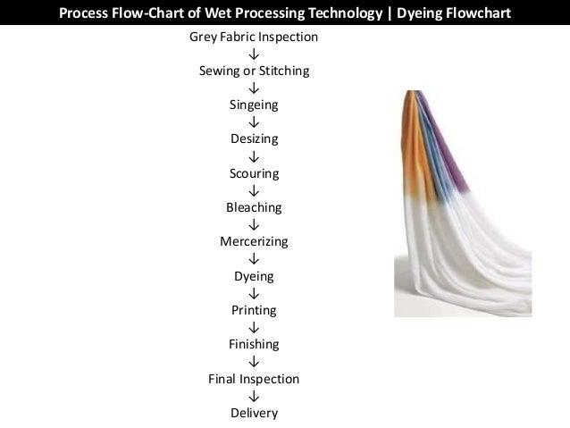 textile flow chart