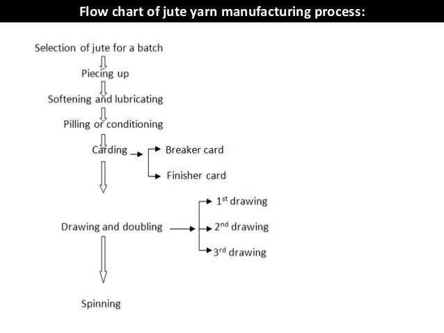 textile flow chartflow chart of jute yarn manufacturing process