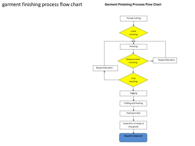 Flow Charts Of Textile And Garments