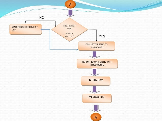 Flowchart Of Admission Process In Colleges