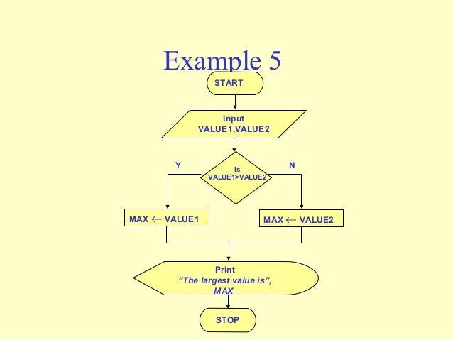 Flowchart To Find Maximum And Minimum Of Three Input Numbers: Flowchart,Chart