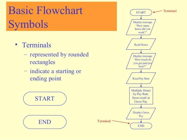 parallelogram flowchart - photo #31
