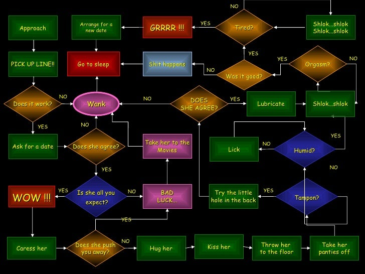 best dating stanley planes flowchart