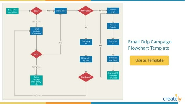 Flowchart Examples With Editable Templates