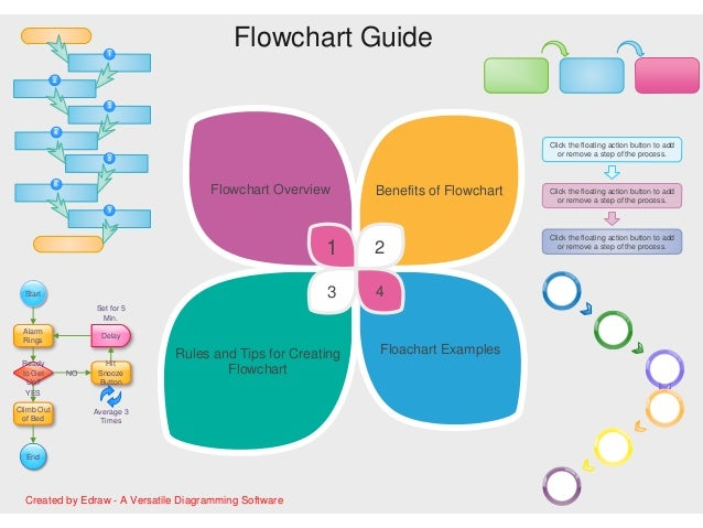 flow chart guide ppt Manufacturing Process Flow Diagram