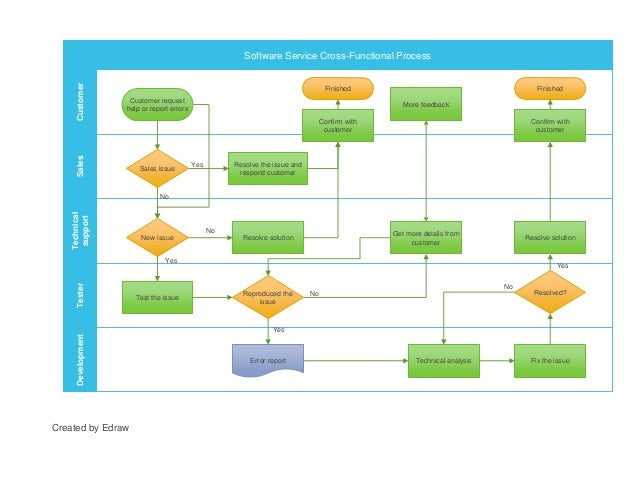 Process Flow Diagram Yes No Data Wiring Diagram Blog