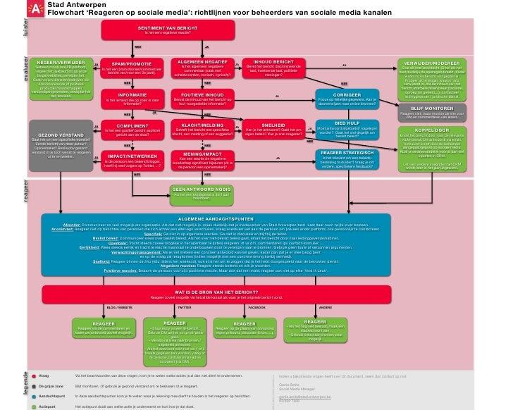 Stad Antwerpen                      Flowchart 'Reageren op sociale media': richtlijnen voor beheerders van sociale media k...