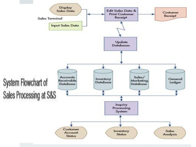 Accounts Payable Cycle Flowchart